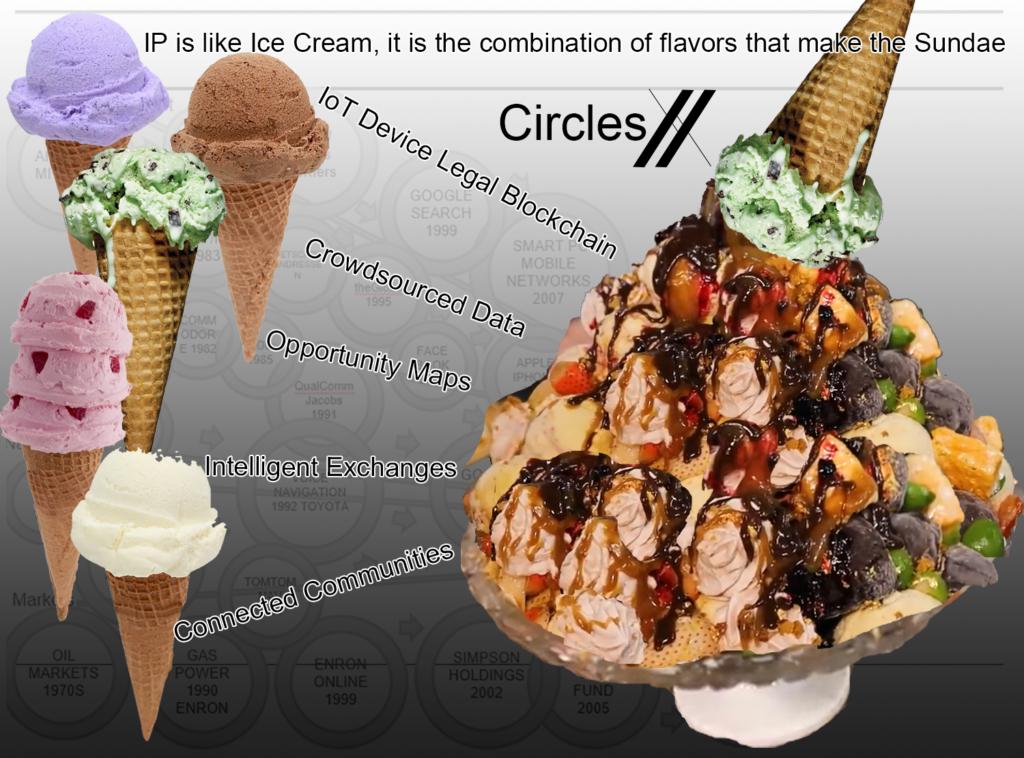 CirclesX Intellectual Property